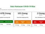 COVID-19 Riau, 10.678 Orang Dalam Pantauan 9