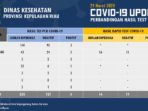 Perbandingan Hasil Test PCR COVED-19 dan Rapid Test COVID-19