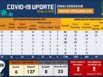 Hasil Rapid Test COVID-19 Kepri : Reaktif 8, Non Reaktif 23 Orang 6