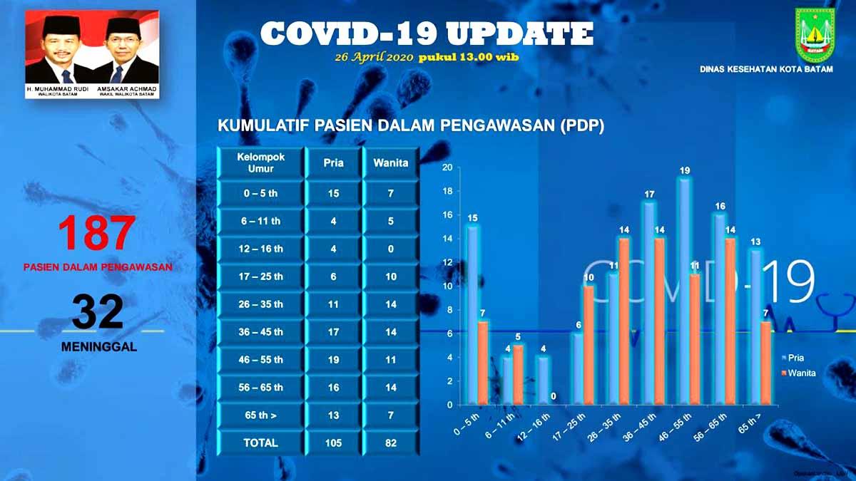 Peta Sebaran Positif Corona dan PDP Batam, 26 April 2020 7