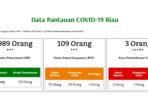 COVID-19 Riau, Meninggal 1 Orang, Positif Bertambah Jadi 3 Orang 8