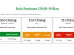 COVID-19 Riau, Positif Bertambah Jadi 11 Orang, Meninggal 5 Orang 5