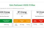 COVID-19 Riau, Positif 11 Orang, Sembuh 1, Meninggal 7 Orang 4