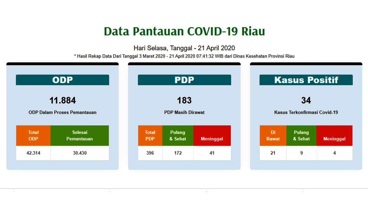Kasus Corona di Riau Positif 34, Meninggal PDP/Positif 45 Orang 3