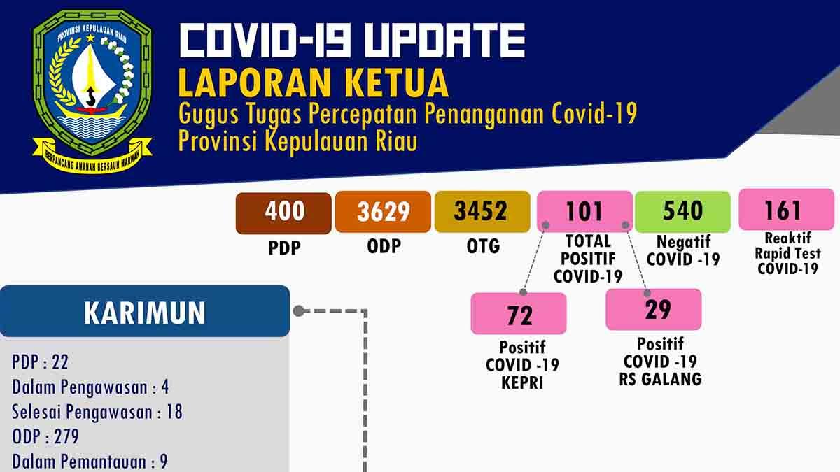 COVID-19 Kepri, Positif Tambah Lagi Jadi 101 Orang 1
