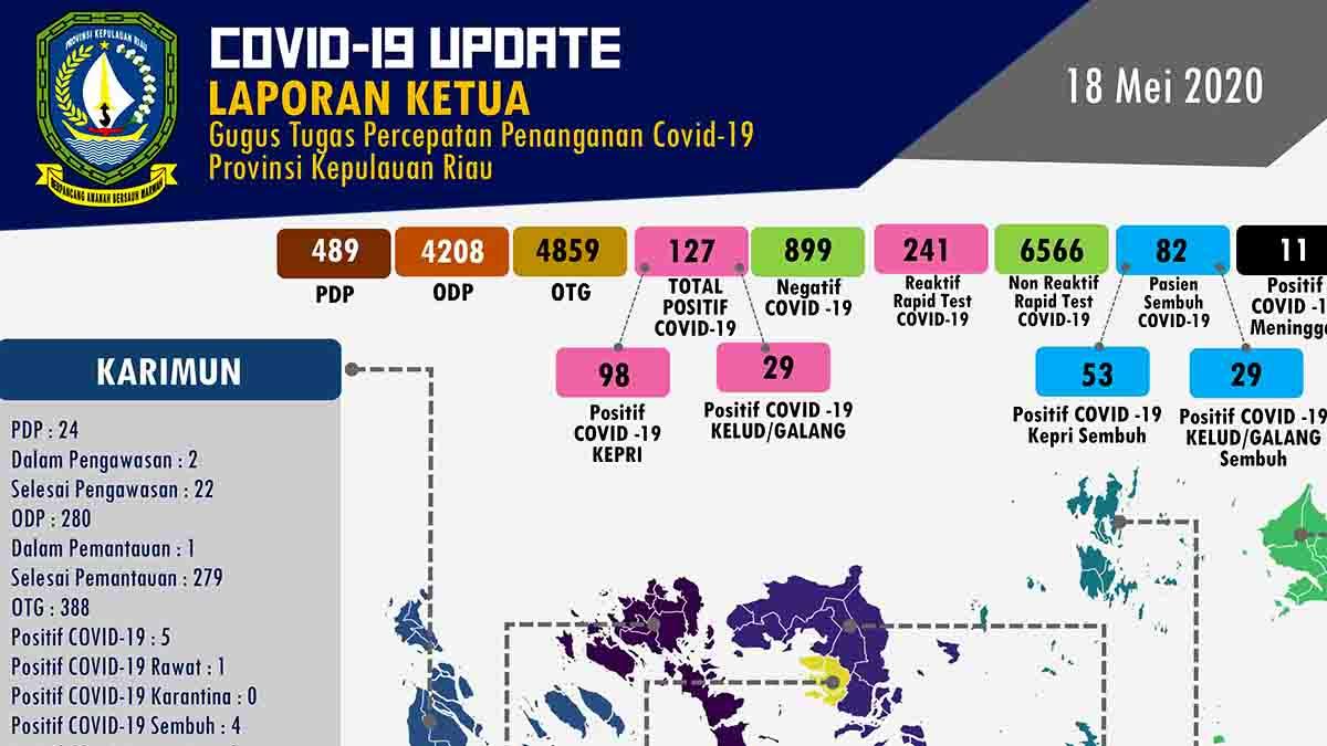 COVID-19 Kepri, 18 Mei 2020, Positif Bertambah Lagi Jadi 127 Orang 3