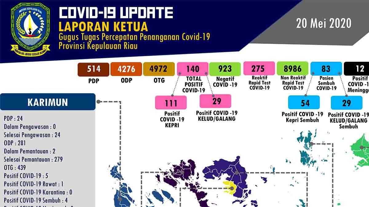 COVID-19 Kepri, 20 Mei 2020, Terpapar PDP/ODP/OTG Bertambah 9.762 Orang 1