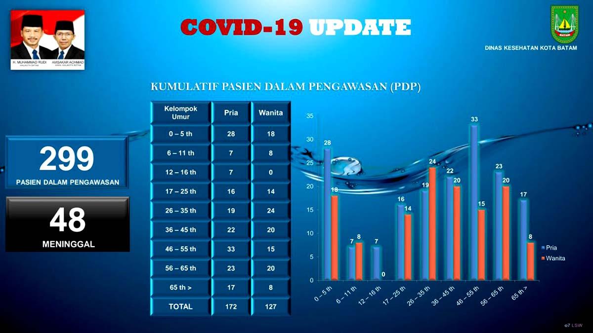 Peta Sebaran Positif COVID-19 dan PDP Batam, 12 Mei 2020 3