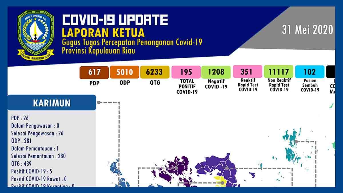 Kabupaten Lingga Tambah Kasus Positif COVID-19 Kepri 7