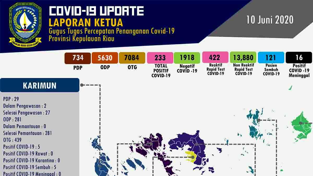 Update Kasus Corona di Kepri, 10 Juni 2020 9