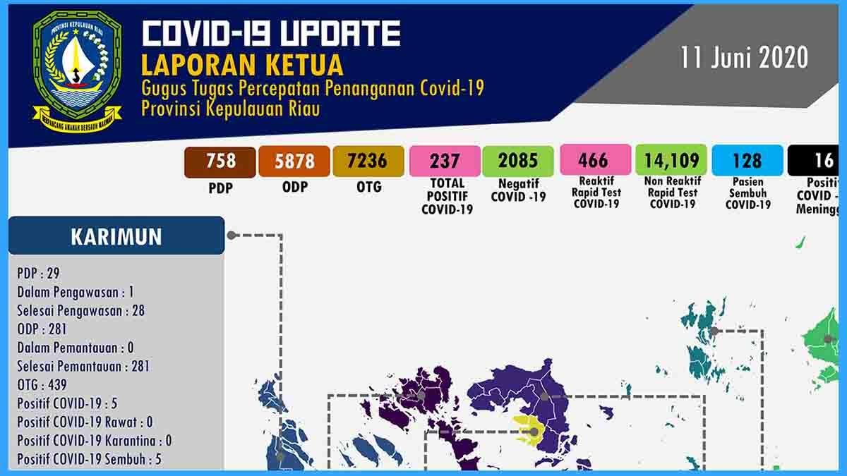 Update COVID-19 Kepri, 11 Juni 2020 8