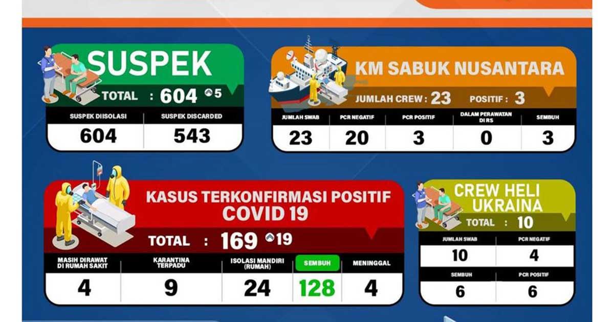 19 Warga Tanjung Pinang Positif Covid-19, Total 169 Orang 1