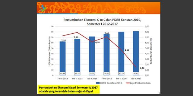 """Pertumbuhan Ekonomi Kepri """"TERENDAH DALAM 6 TAHUN TERAKHIR"""""""